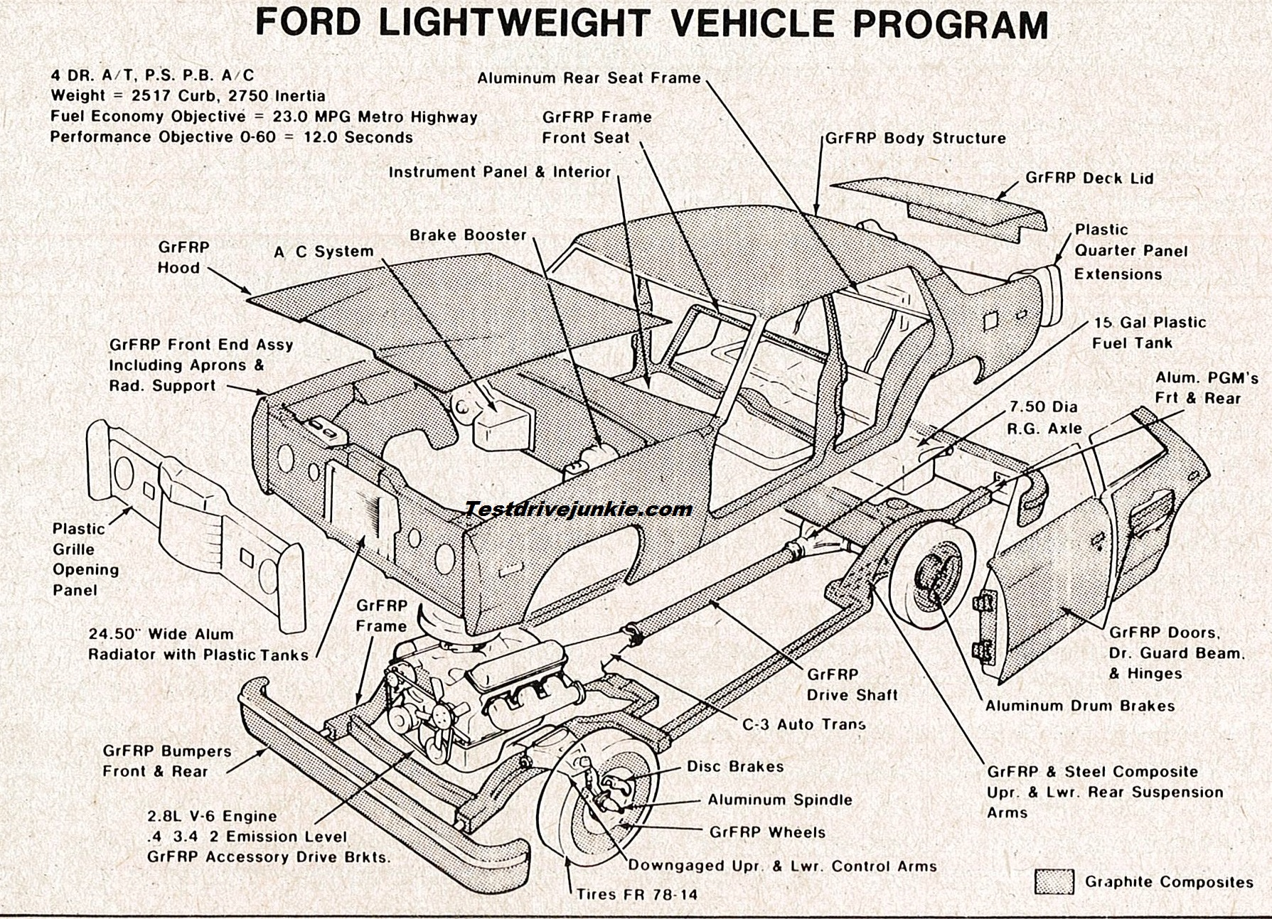 1985 Ford Ltd Engine Diagram Wiring Library 1987 Fuse Box In February 1979 An Experimental With Body And Chassis Components Made Of Graphite